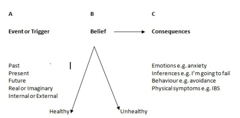 CBT, Event, Belief, Consequences Diagram