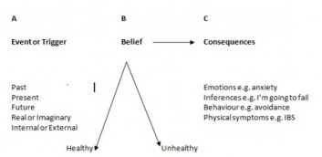 ABC Event Belief Consequences